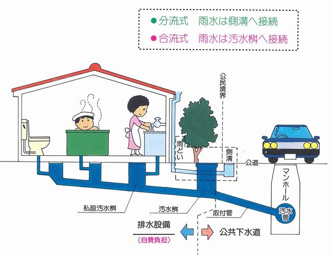 家庭の排水設備のしくみ   福井市ホームページ