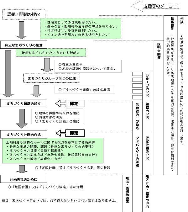 「福井市身近なまちづくり推進条例」のあらまし